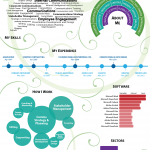 Ruth Weal Infographic CV Sept 2013